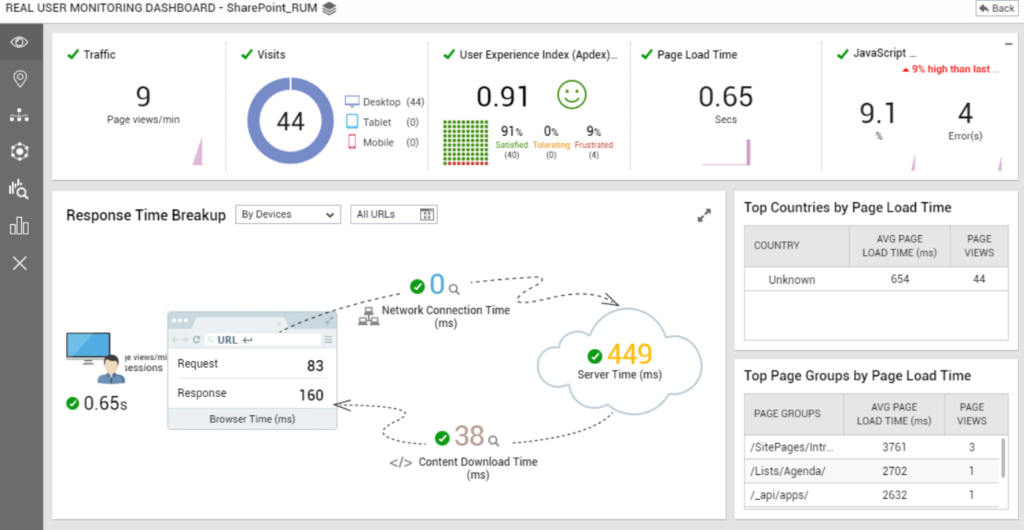 """REAL USER MONITORING DASHBOARD  Traffic  9  Page views/min  C,  - SharePoint_RUM  Visits  44  user Experience Index (Apdex)—  0.91  Sat""""fed T ng  Page Load Time  0.65  JavaScr•t  man Izt  Desktop (44)  Tablet (o)  Mobile (O)  9.1  4  Errcr(s)  Response Time Breakup By Dewces  c URL  Request  Response  e 0.65s  Top Countries by Page Load Time  AVG PAGE  LOAD TIME (ms)  Unknown  VIEWS  Netvm Tirne  (ms)  83  e 449  Server Time (ms)  160  Top Page Groups by Page Load Time  Tinr (ms)  e38Q .  Content Downhad TOne  (ms)  / SitePages/lntr  'Lists/ Agenda/  /_api/apps/  AVG PAGE  LOAD TIME (ms)  3761  2702  2632  VIEWS  3"""