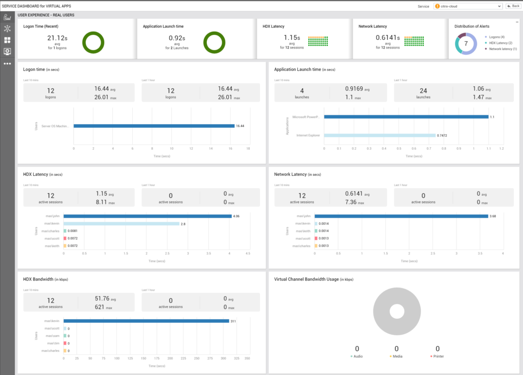 Full-Stack monitoring - Service dashboards in Full-Stack monitoring systeem