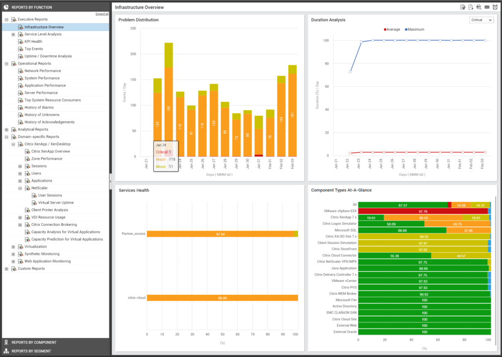 Full-Stack monitoring - Dashboards en reporting module