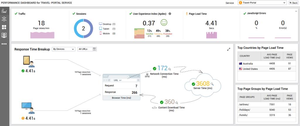 User Experience dashboards geven weer hoe de gebruiker de IT service ervaart