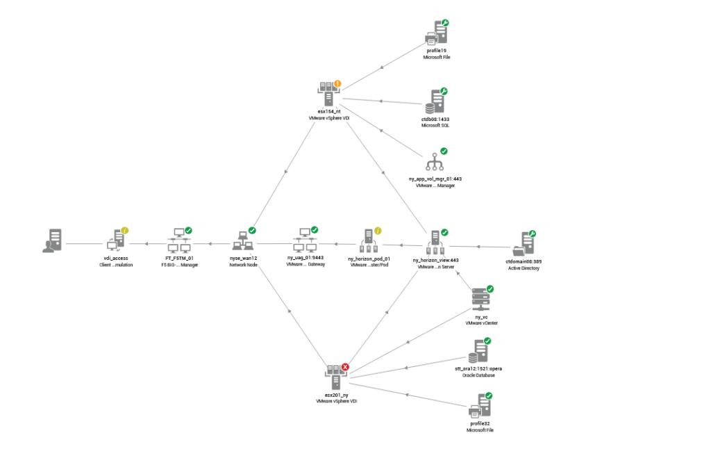De Topology view geeft in een duidelijk overzicht weer hoe de infrastructuur componenten met elkaar in verbinding staan.