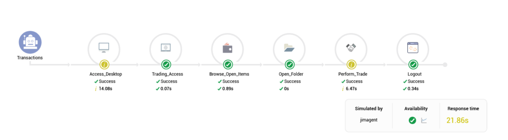 Machine generated alternative text: Transactions  Access_Desktop  Success  14.08s  Trading_Access  Success  0.07s  tems  Success  Open_Folder  Success  Perform_Trade  Success  6.47s  Simulated by  jimagent  Logout  Success  *'0.34s  Availability  Response time  21.86s