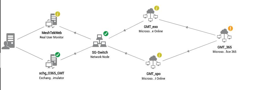 Cloud infrastructuur en SAAS-PAAS monitoring vereist alternatieve methodes. eG enterprise blinkt hierin uit.