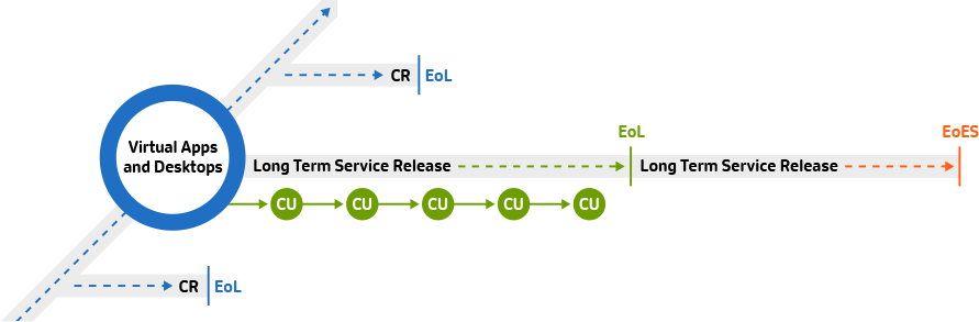 Lifecycle Milestones for Citrix Virtual Apps and Desktops - Citrix